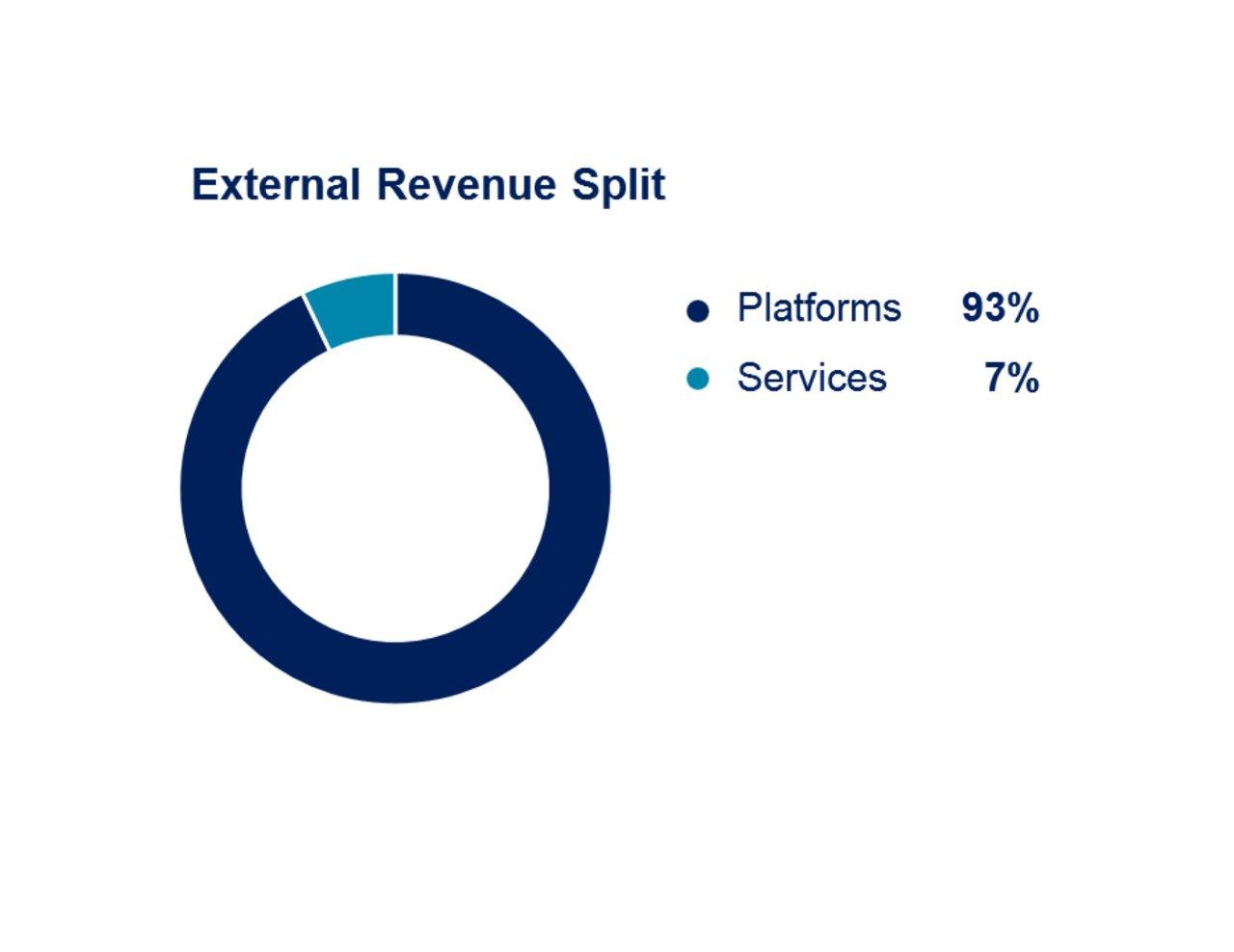 Airbus 9m 2019 Airbus External Revenue Split