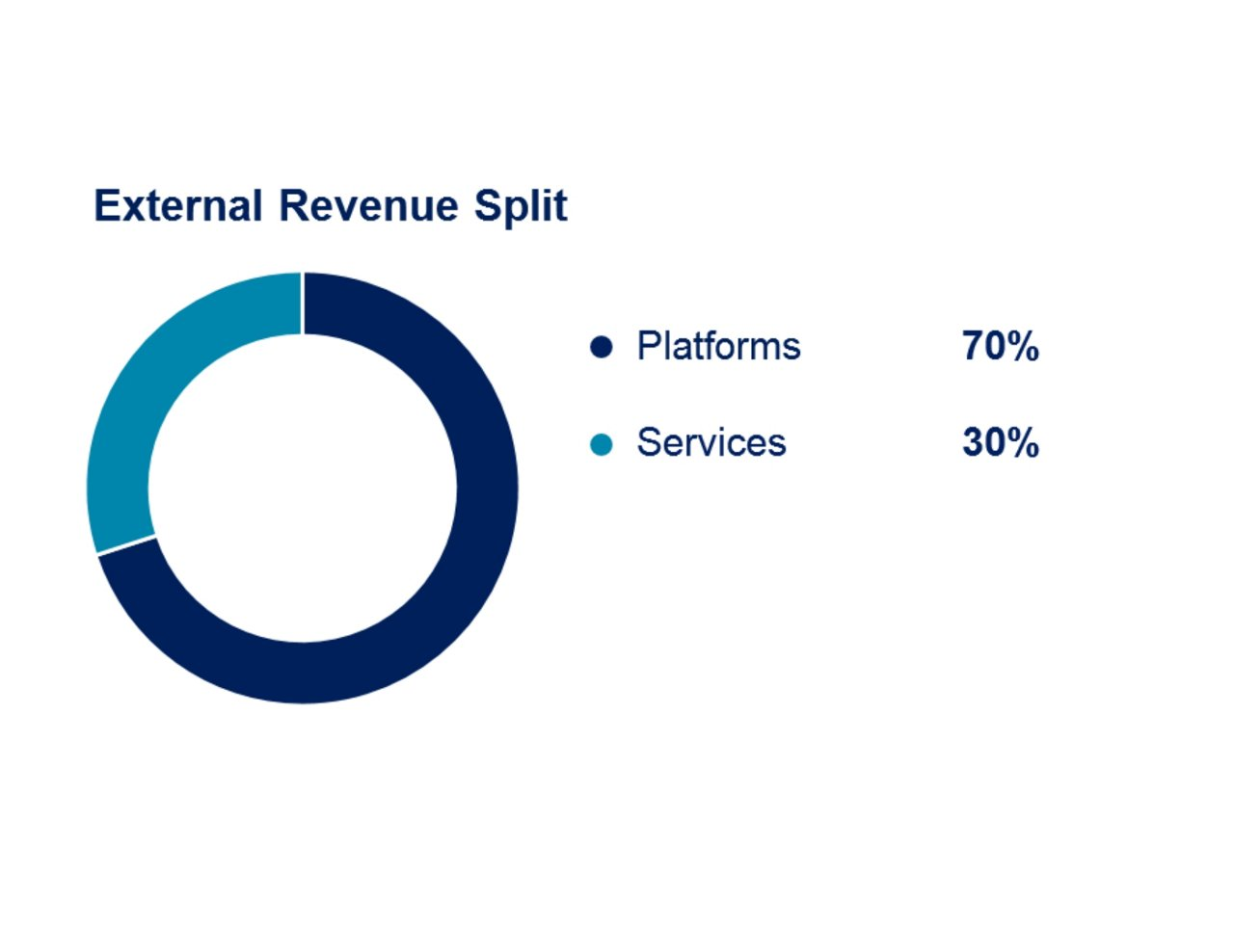 Airbus 9m 2019 Defence And Space External Revenue Split 1