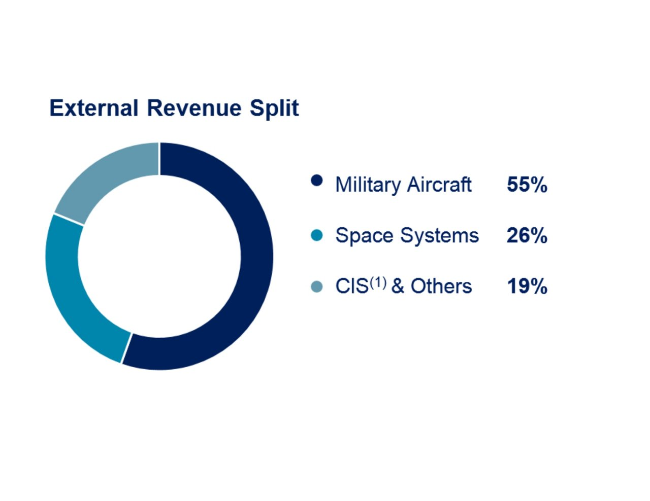 Airbus 9m 2019 Defence And Space External Revenue Split 2