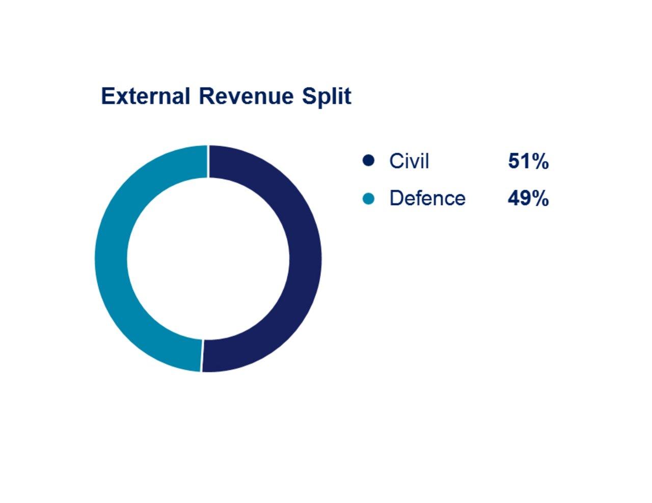 Airbus 9m 2019 Helicopters External Revenue Split 1