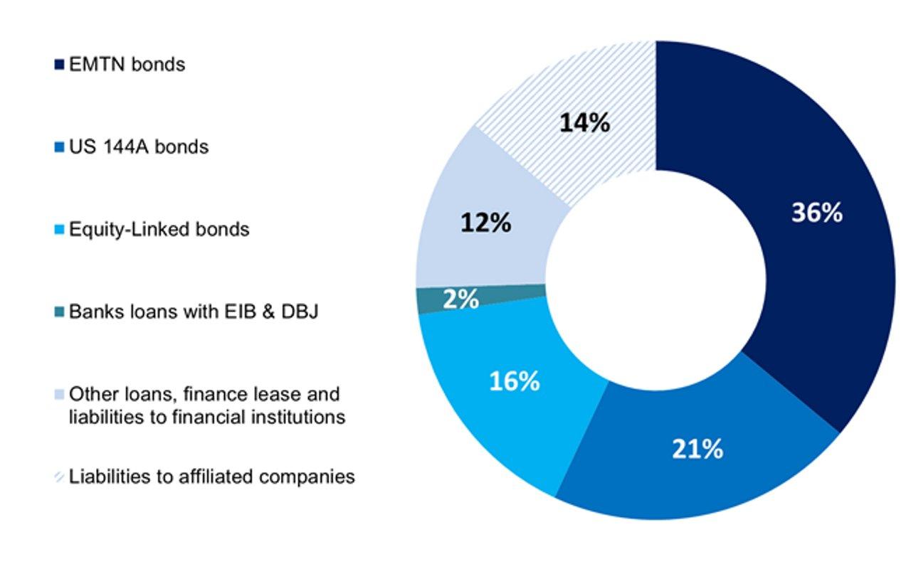 Airbus Debt Portfolio H1 2018