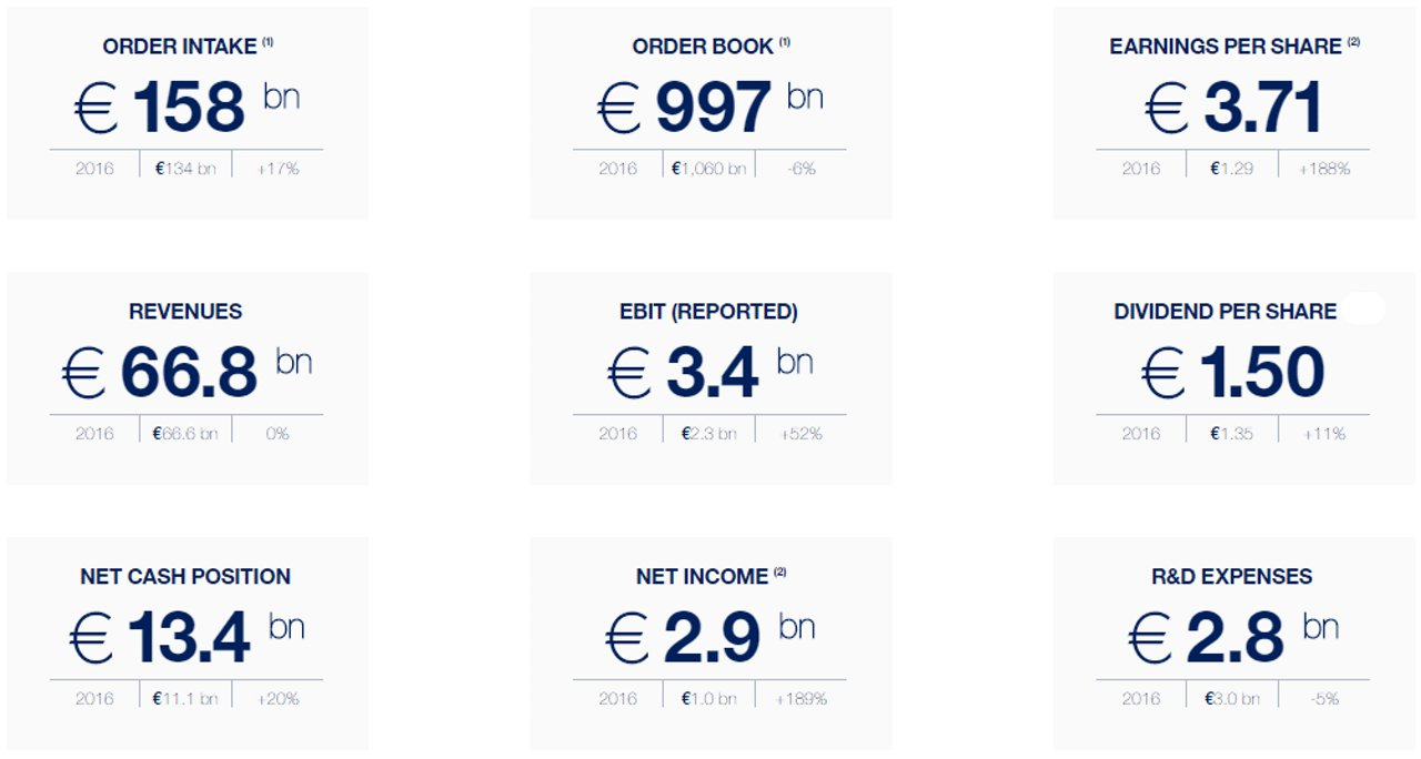 Airbus Key Financials FY2017 AR