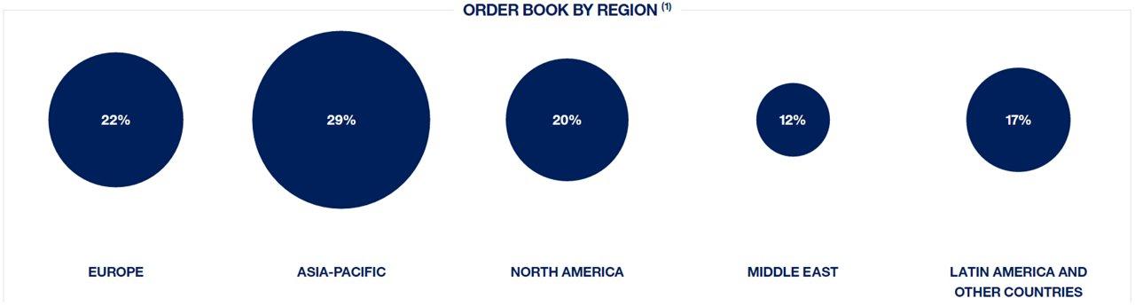 Airbus Order Book Region FY17 AR