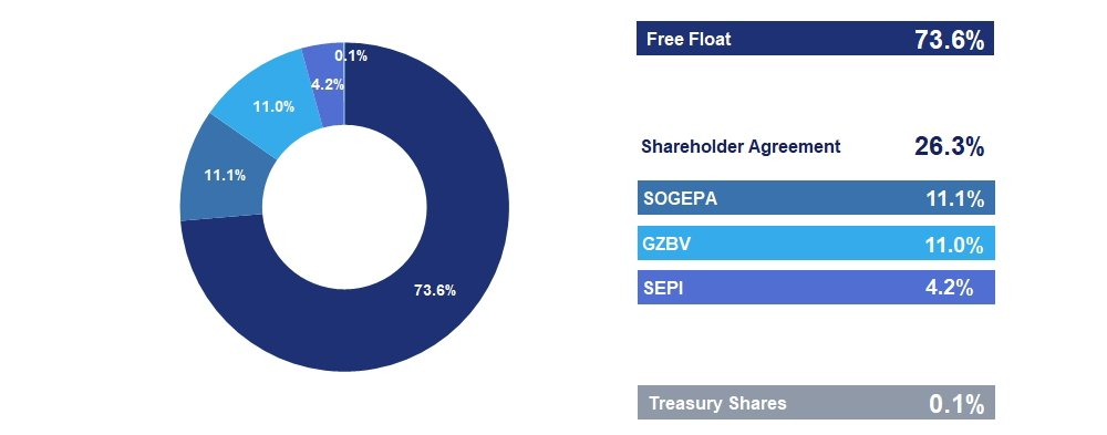 Airbus Shareholding Structure 9m2018