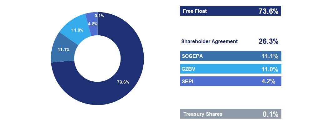 Airbus Shareholding Structure H1 2018