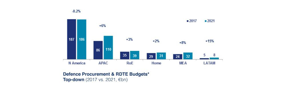Defence Procurement RDTE Budgets Top Down