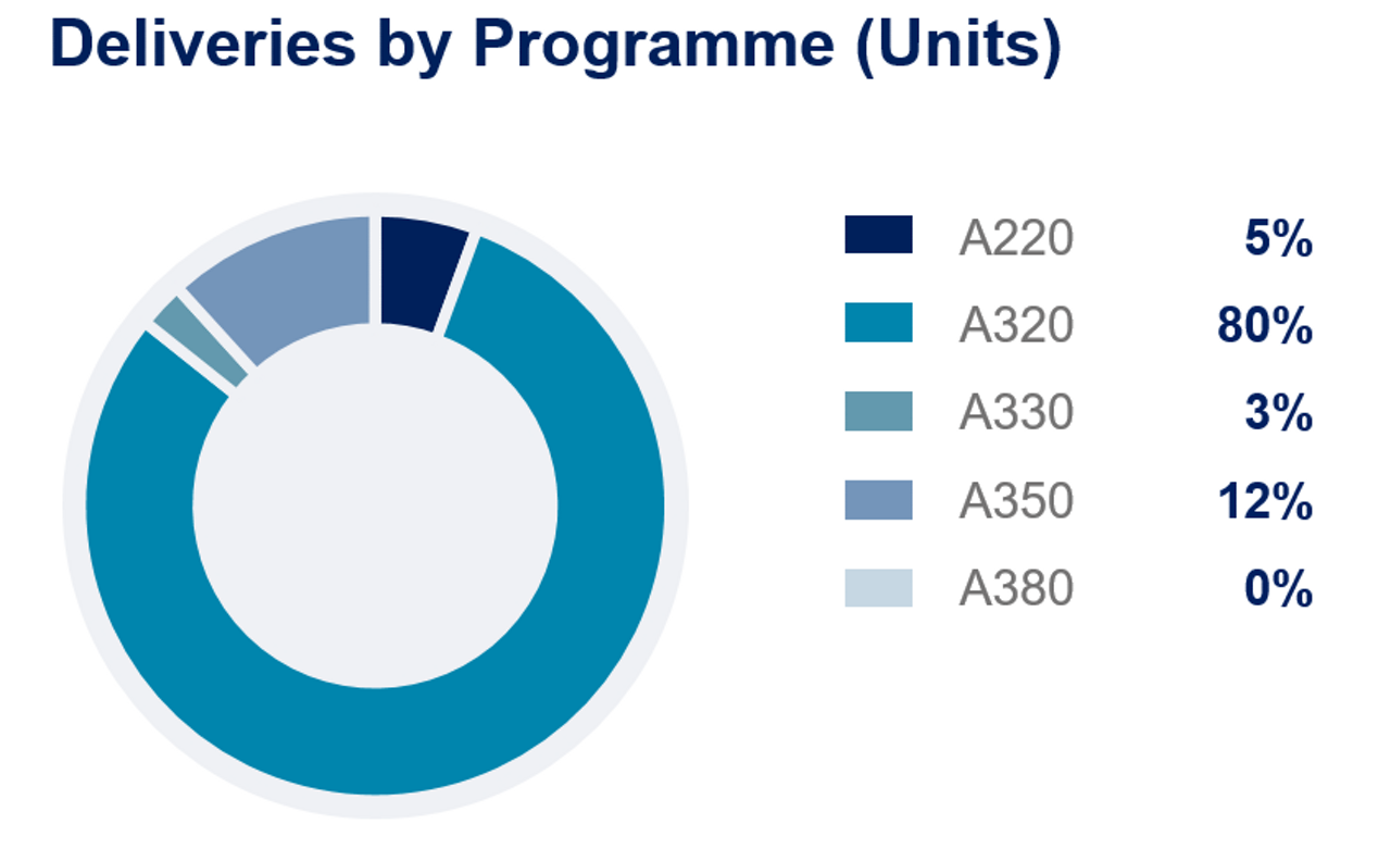 H12020-Airbus-Deliveries-programme