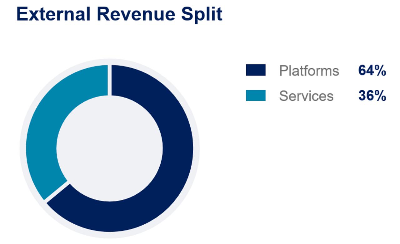 H12020-DS-Revenue-Platforms-Services