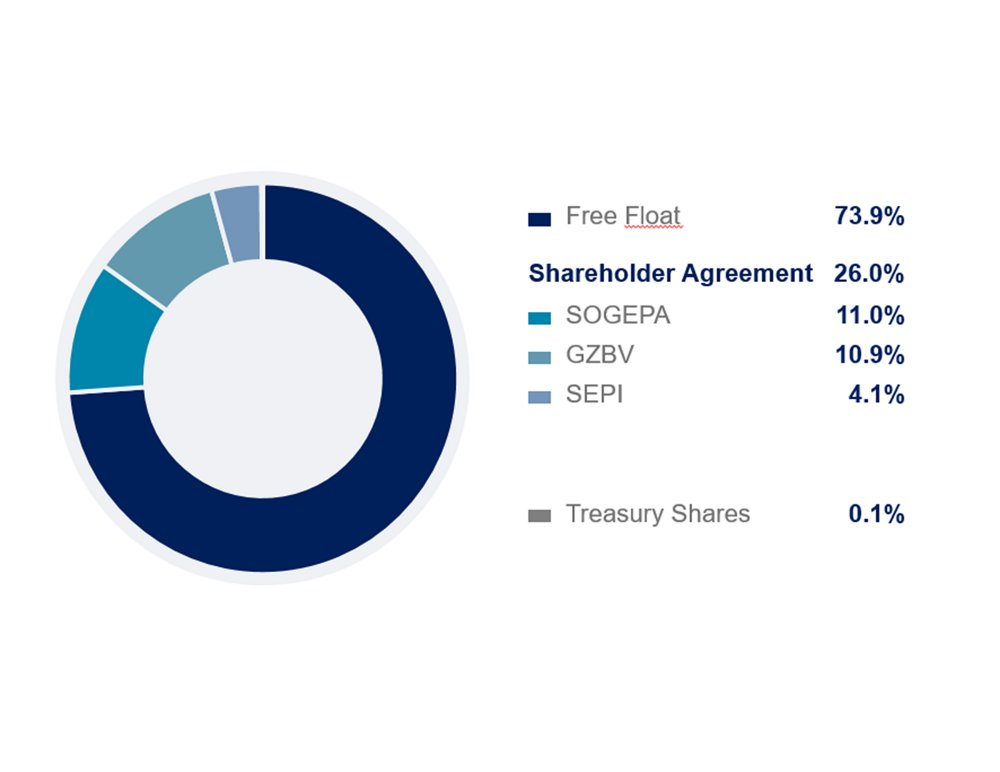 Q12020-Airbus-Shareholding-Structure