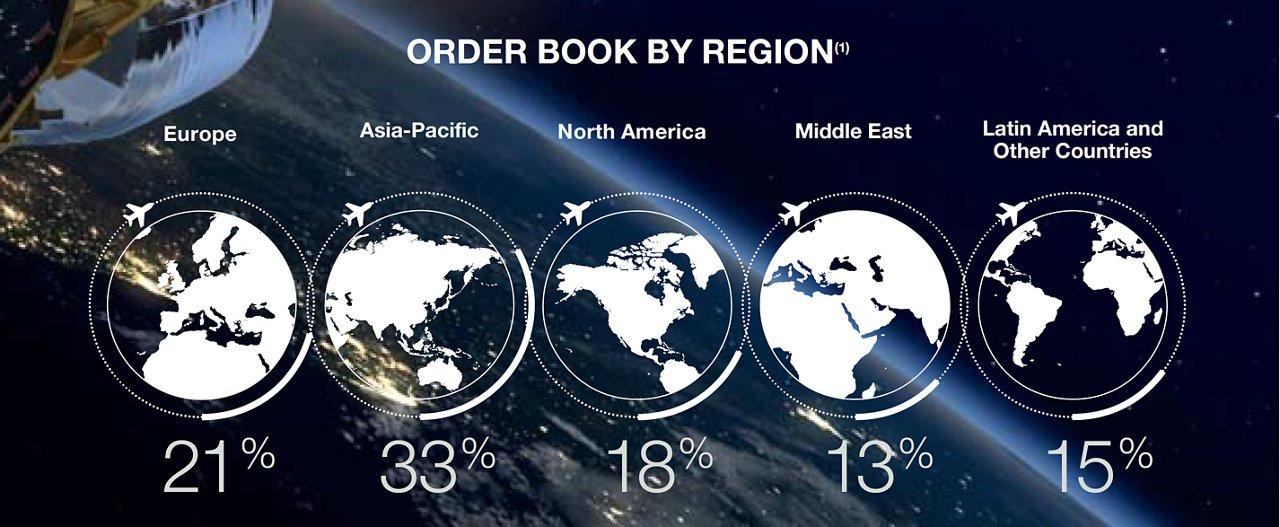 Order By Region Resized