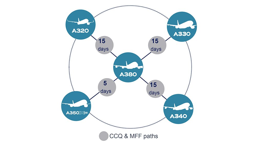 With Cross Crew Qualification & Mixed Fleet Flying, 