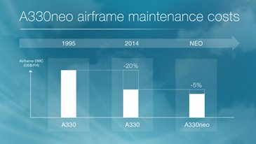 airbus chart