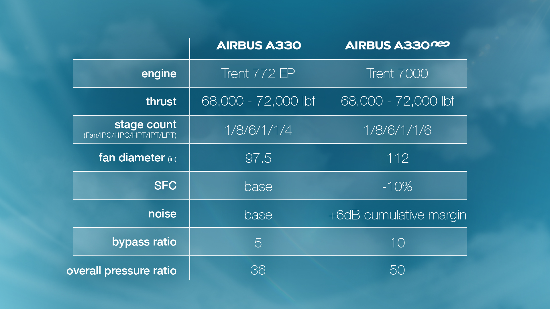 Airbus A330neo Engine Table (2)