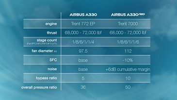 AG真人计划 A330neo Engine Table (2)