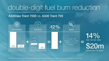 AG真人计划 A330neo Fuel Efficiency Infographic (2)