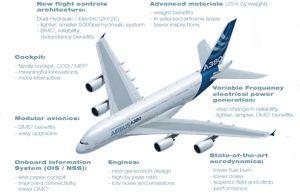innovation rh airbus com Airbus A380 Interior airbus a380 service manual