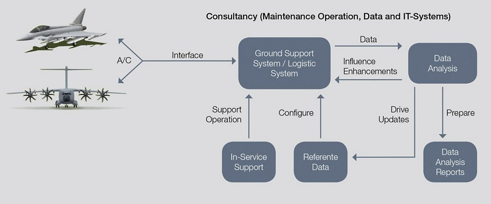 A diagram of Airbus' support services for operators of military combat and transport aircraft.