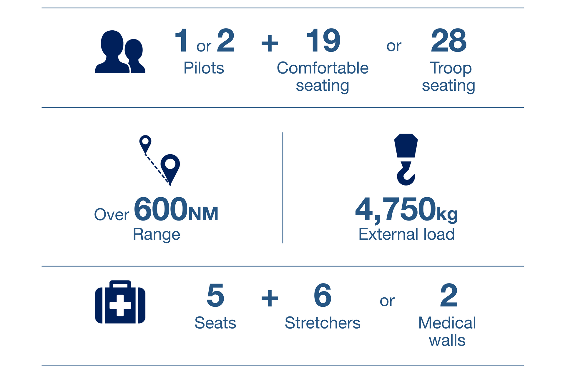 An infographic showing key performance metrics and capabilities for Airbus' H225 helicopter.