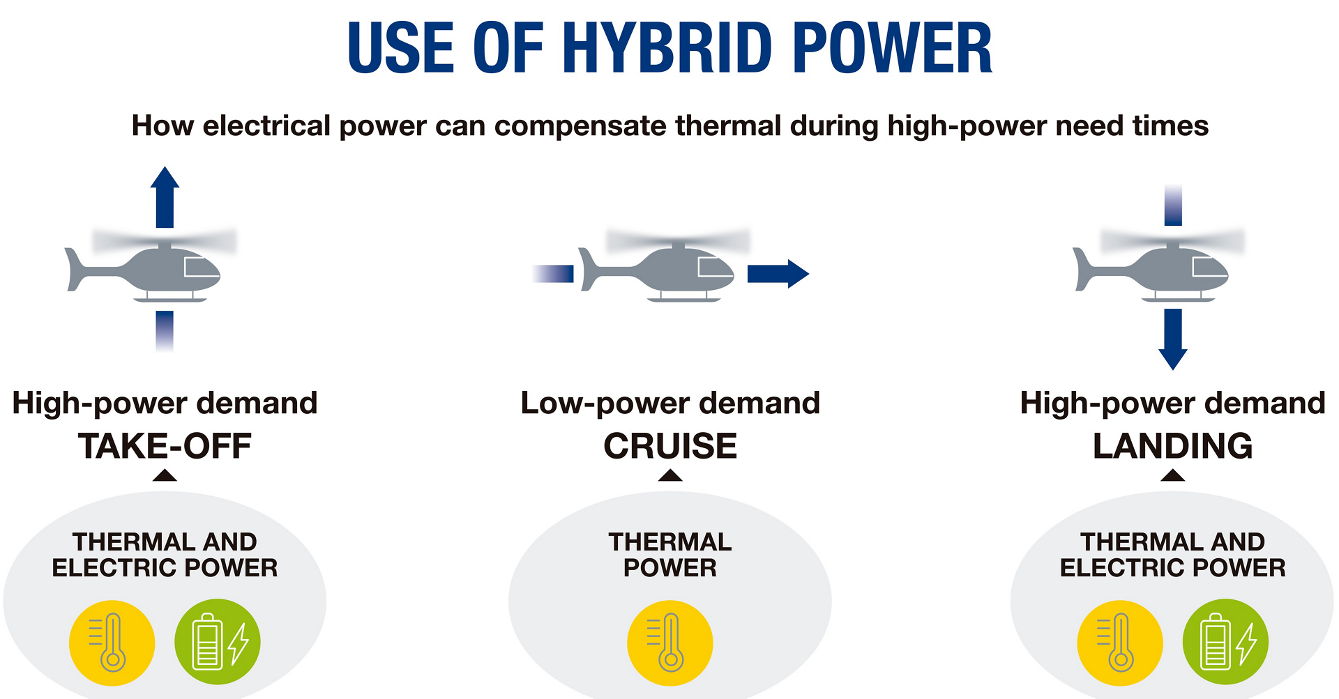 """Hybridisation enables us to optimise,"" says Luca Cossetti, Innovative Power Solutions at Airbus Helicopters. ""You could use the thermal engine in certain phases of flight, thereby optimising its efficiency and consumption for that specific situation, and compensate with electrical power when the power demand is higher (such as during take-off and landing for a rotorcraft)."""