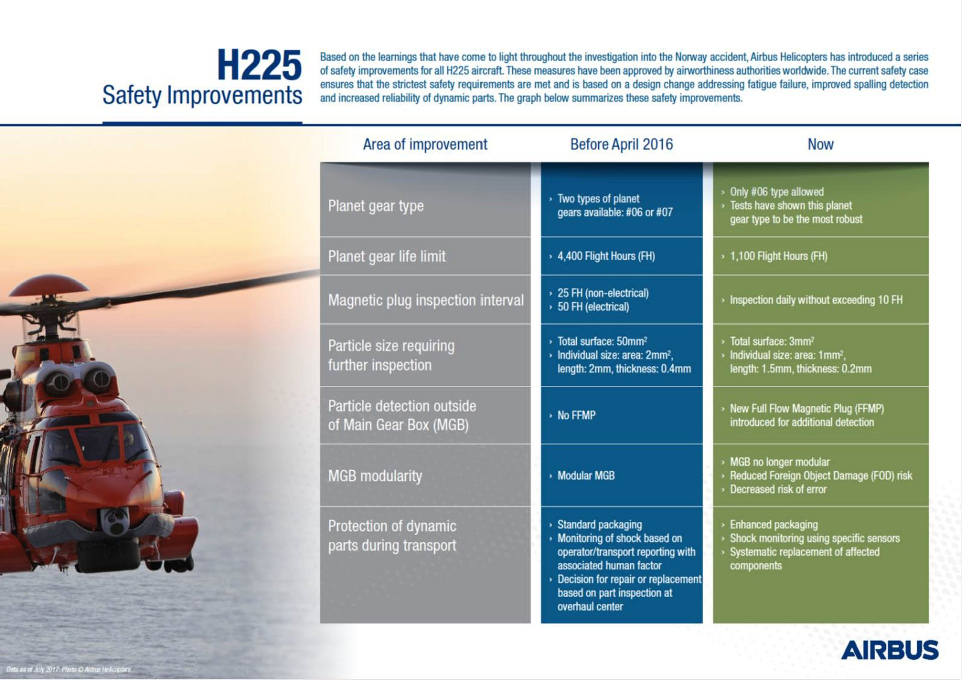 H225 Safety Infographic