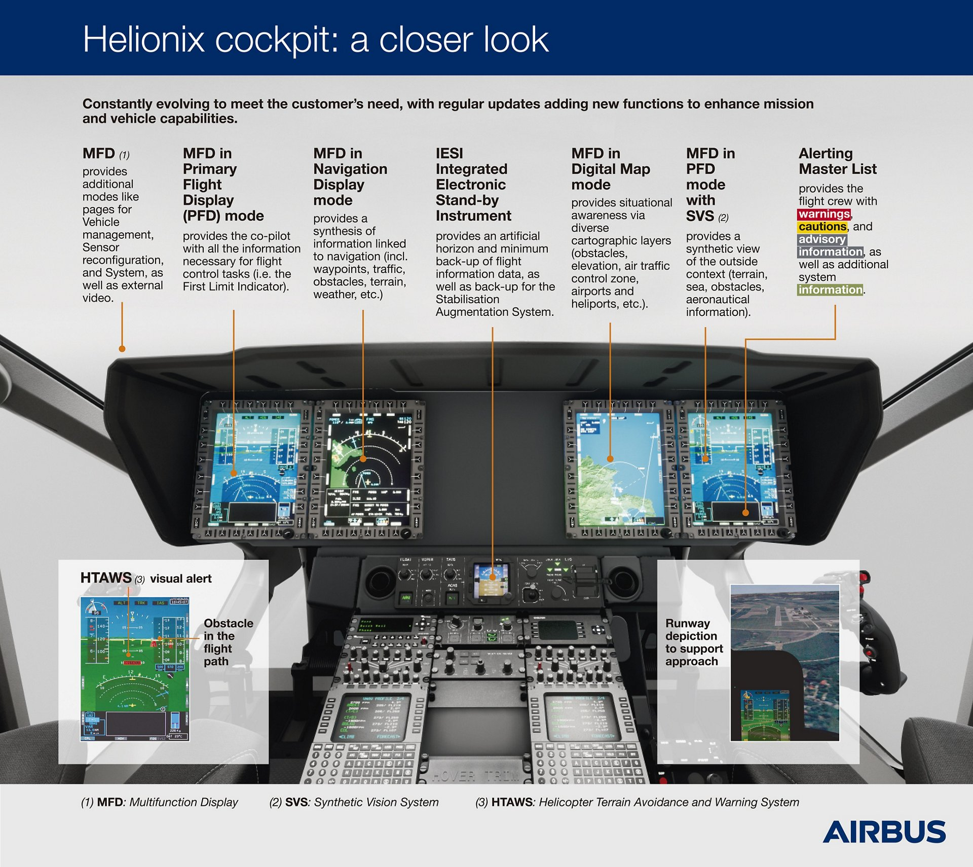 Helionix cockpit: a closer look
