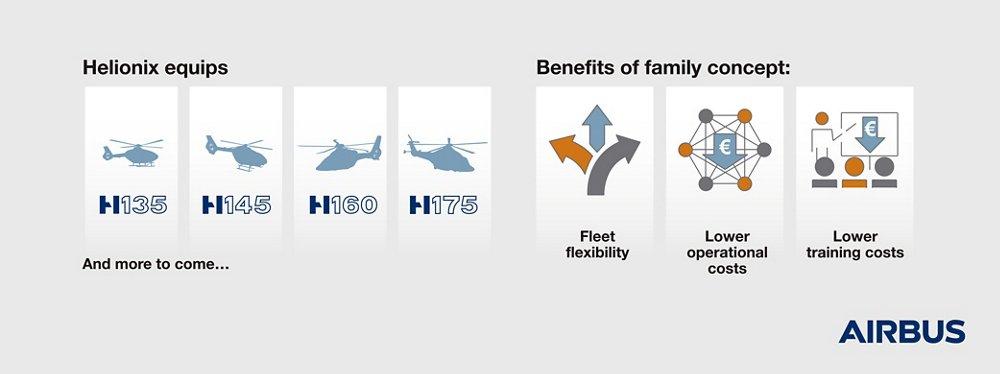 helionix family concept