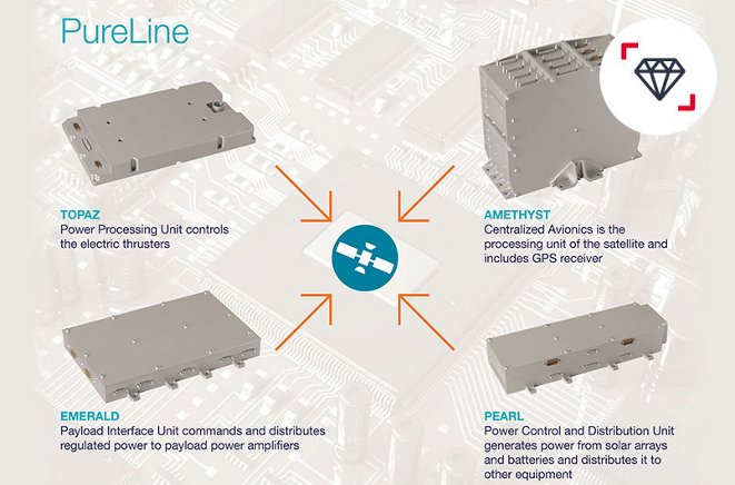 Airbus Defence And Space Equipment Pure Line Products Thumbnail
