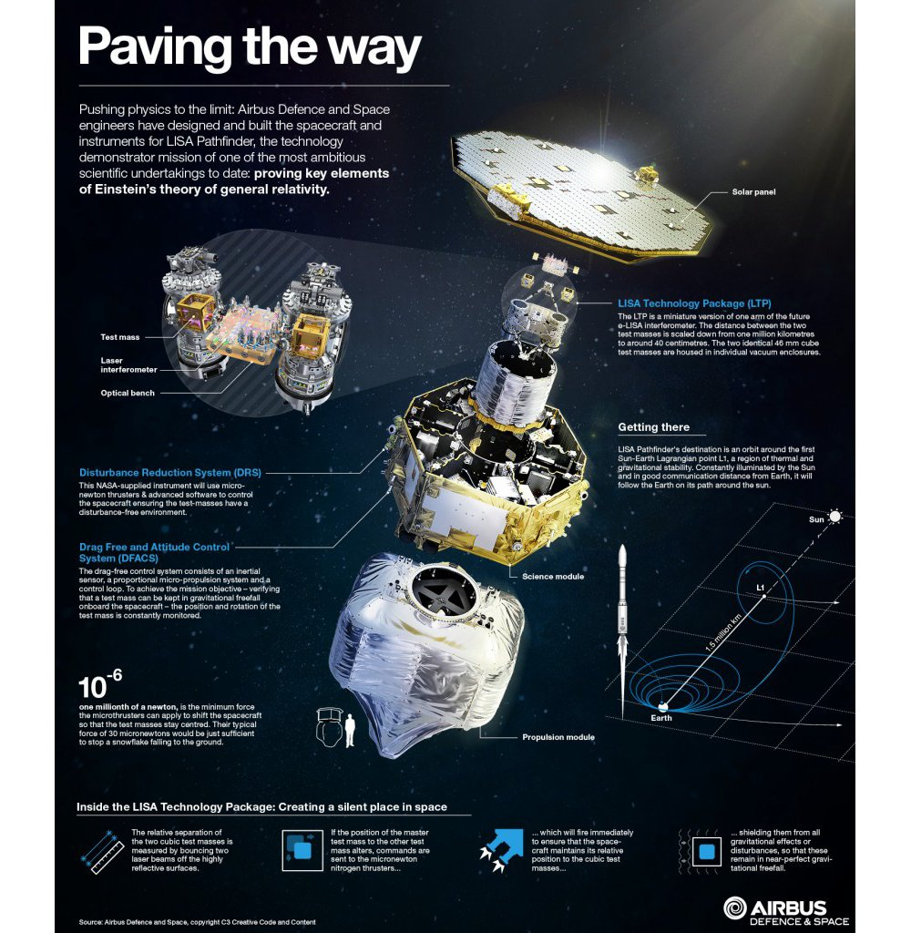 An infographic highlighting capabilities of LISA Pathfinder, which was launched in 2015 to prove key elements of Einstein's theory of general relativity; Airbus Defence and Space UK is its prime contractor.