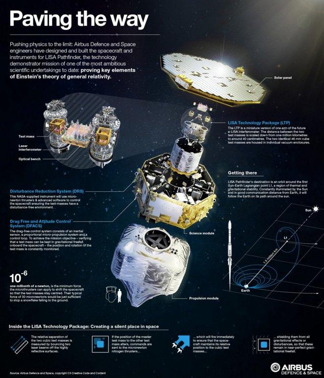 Lisa Pathfinder Infographic