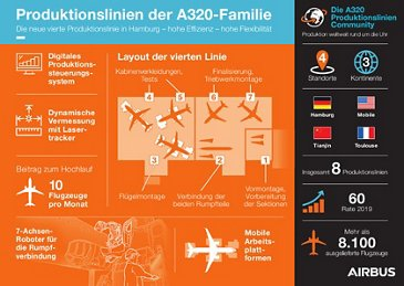 4th Productionline Hamburg Infographic DE
