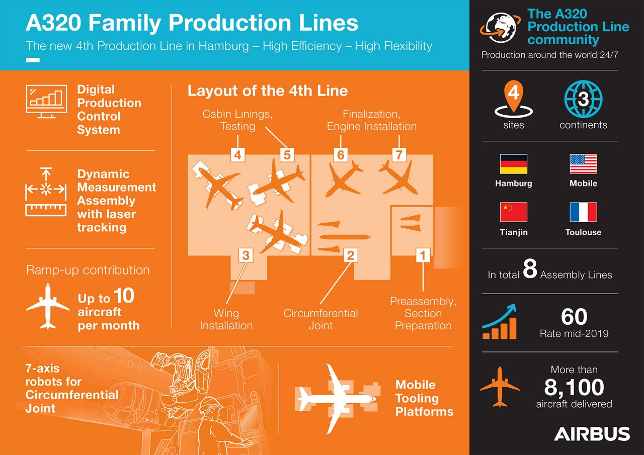 4th Productionline Hamburg Infographic EN