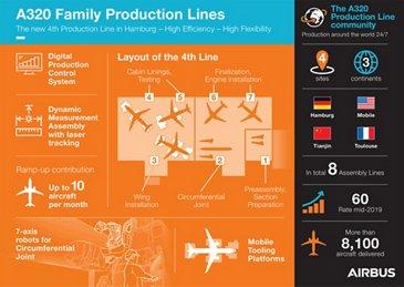 4th Productionline Hamburg Infographic EN