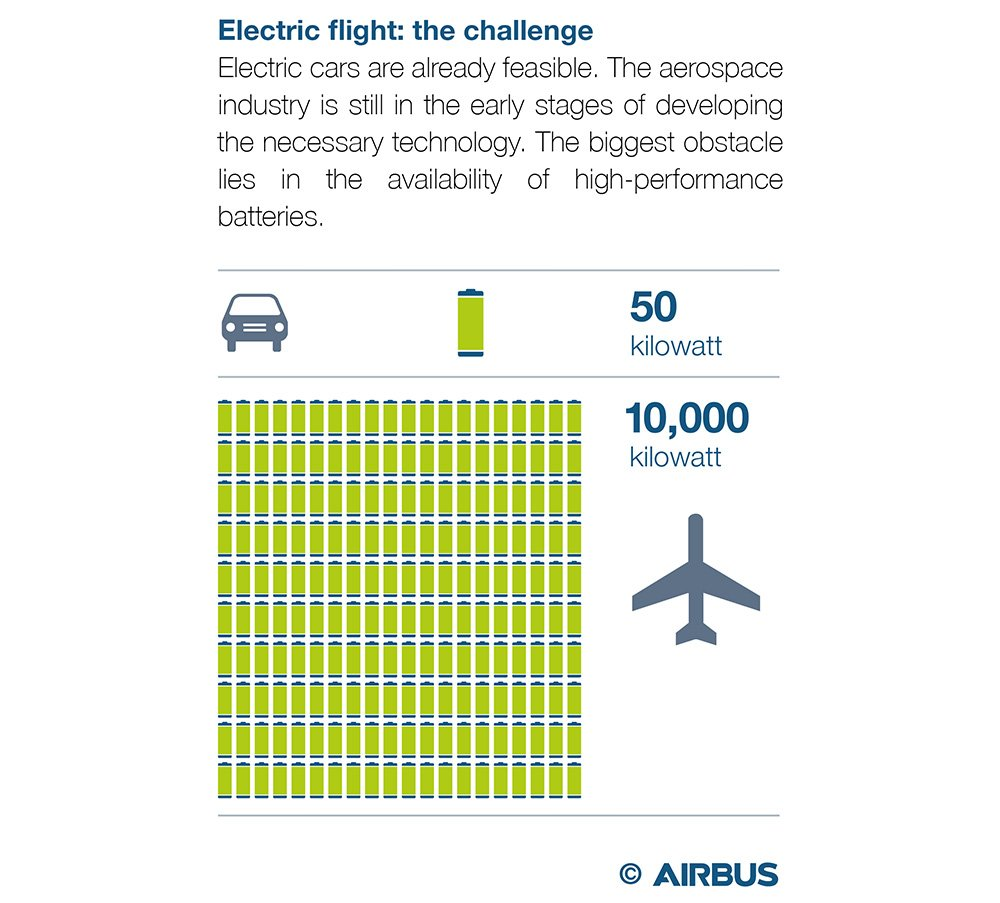 Challenges Of Electric Flights Small