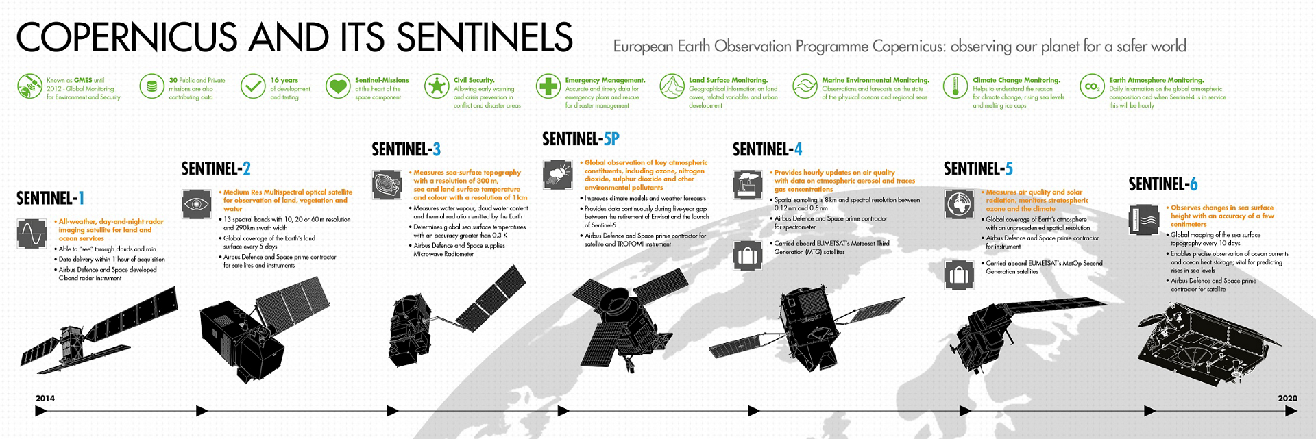Copernicus And Sentinels Infographic