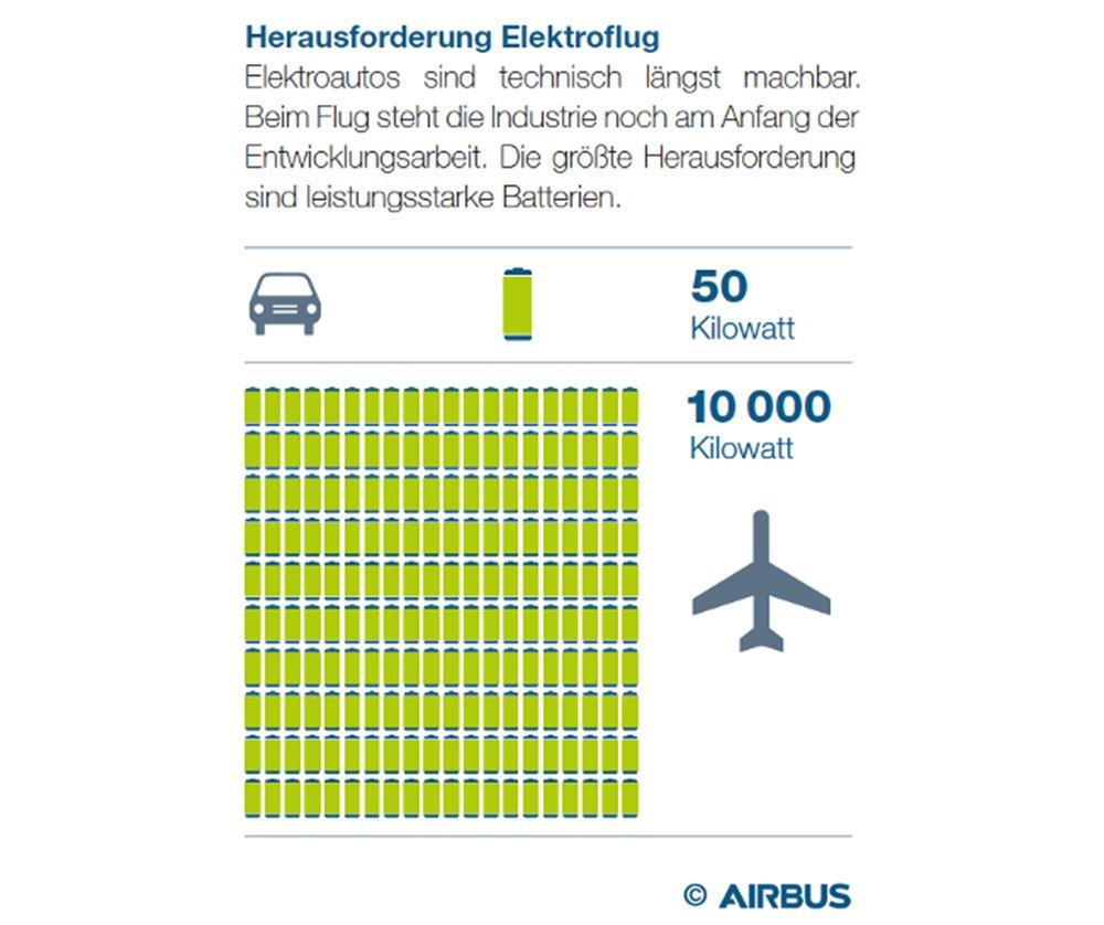 Herausforderung Elektroflug