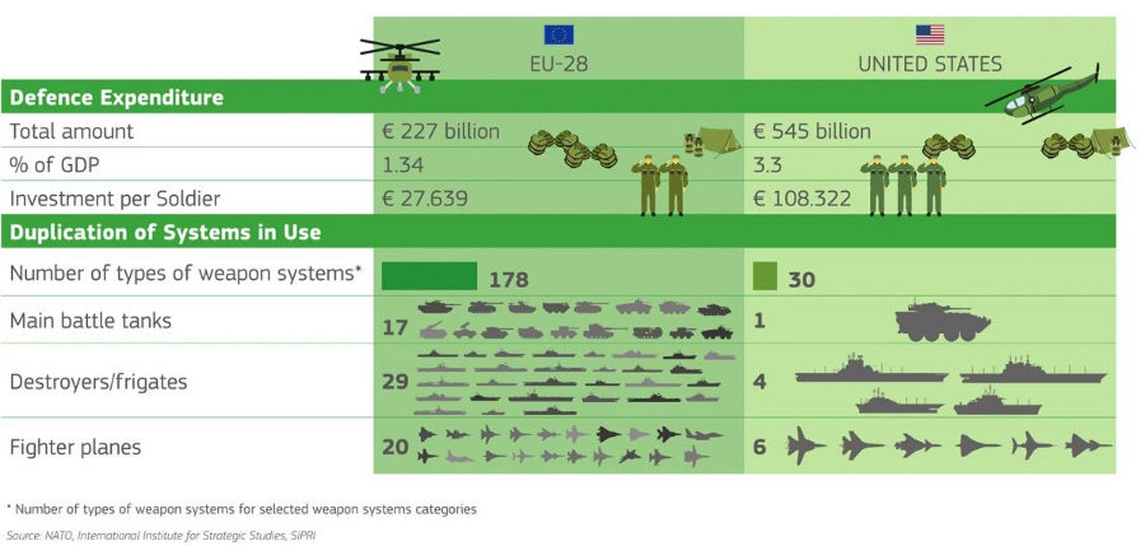 Defence Graphic EU/US 2017