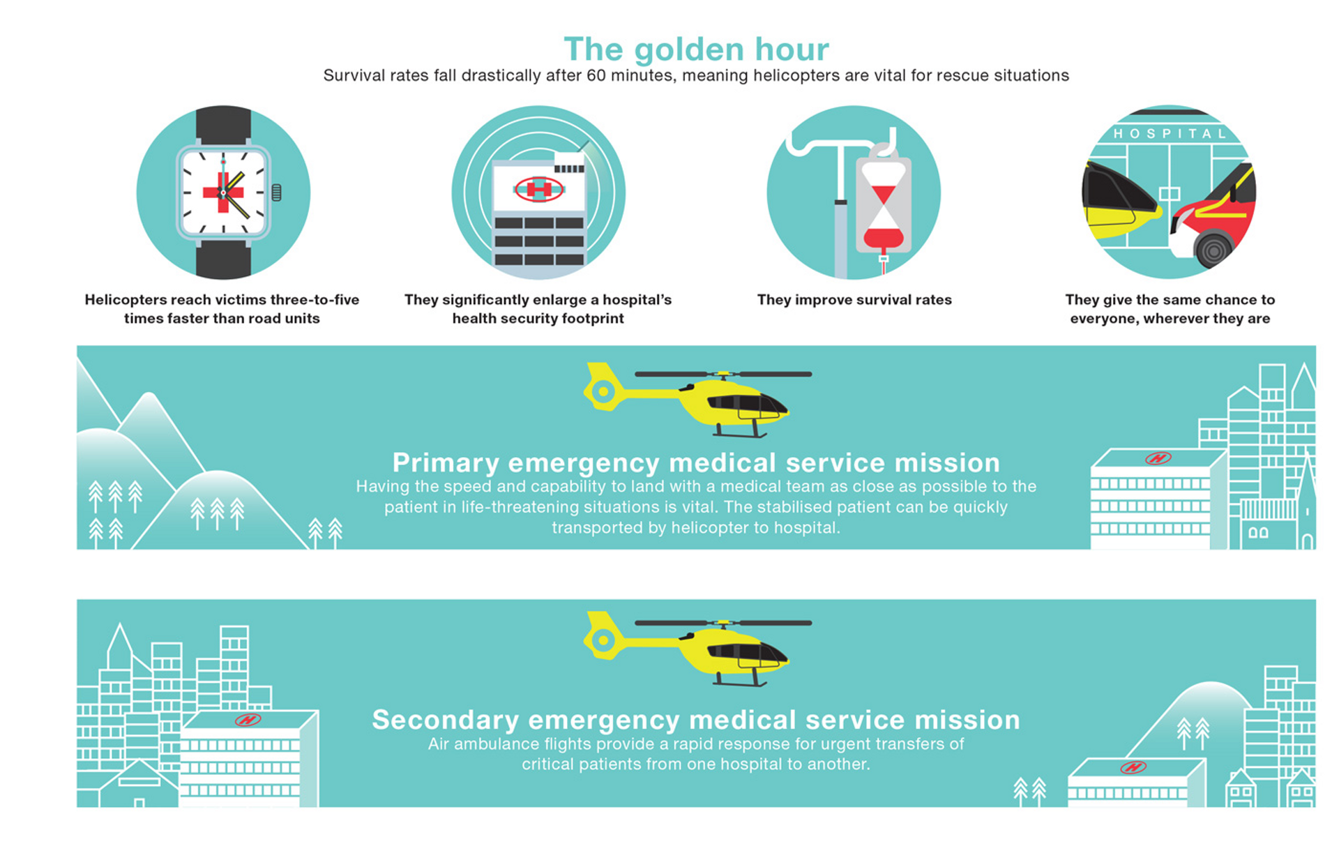 Helicopter Rescue Inforgraphic EN