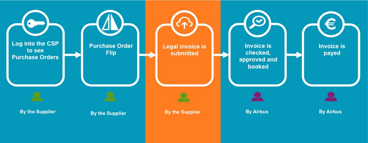 Click N Pay Invoicing
