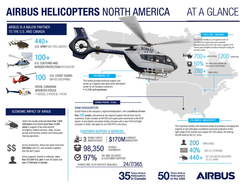 Airbus Helicopters North America - At Glance