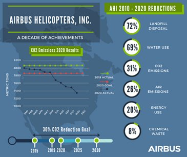 Airbus Helicopters, Inc.  - A Decade of Achievements