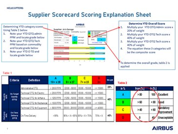 Scorecard Scoring Explanation Sheet