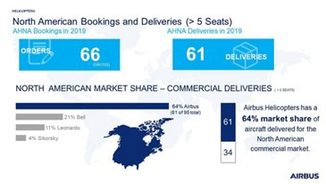 North American Bookings and Deliveries