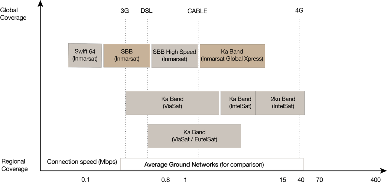 Cabin Connectivity Performance Chart Copie