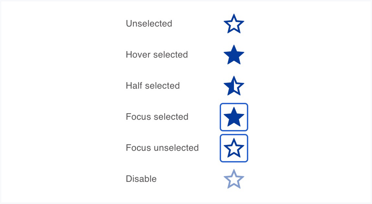 This picture shows the different states of the rating.