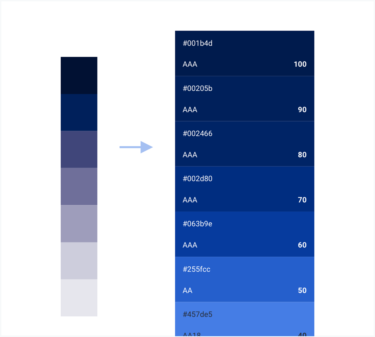 Picture that presents the primary colour palettes. The V.0.5 compared to the new one improved including accessibility standards. The new palette also shows the accessibility level and the hex code for each shade.