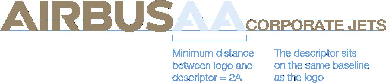 Acj Ach Descriptor Positioning