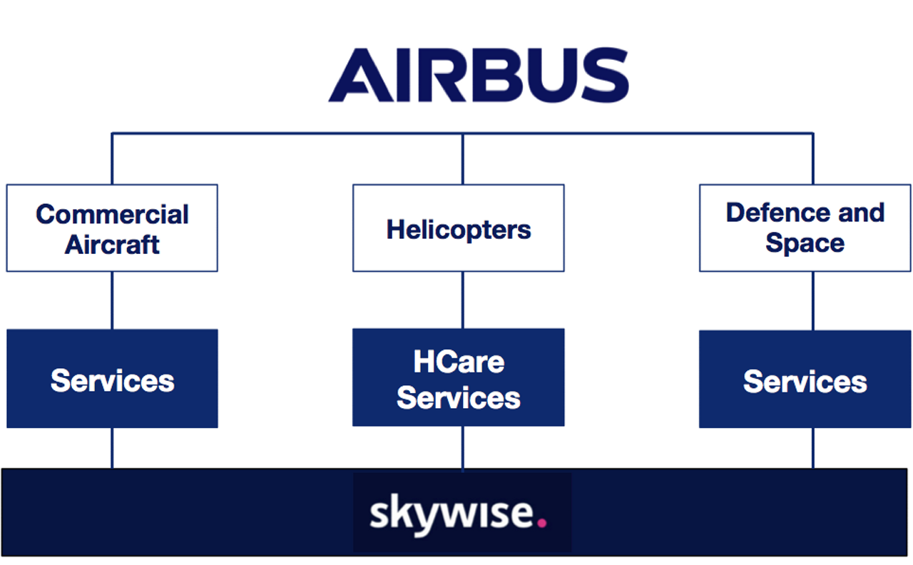 Skywise Relationship