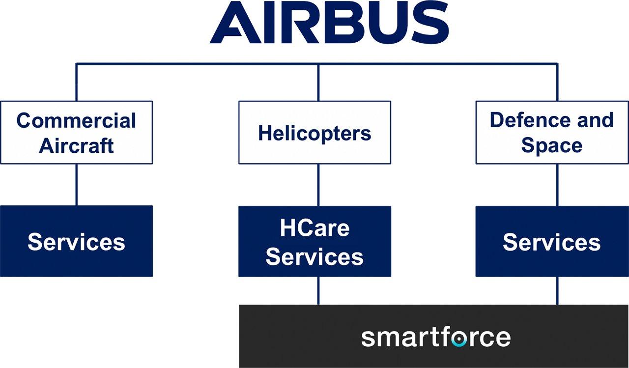 Smartforce Overview Orgchart