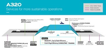 Services & Solutions for more sustainable operations on A320 Family aircraft