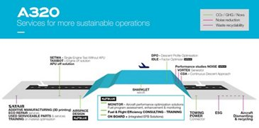 Infographic - Environment Solutions for A320 Family